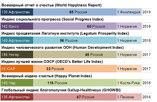 Место России в международных рейтингах благополучия