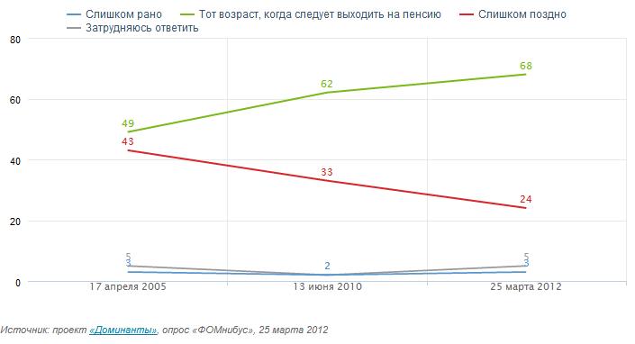 возраст ухода на пенсию для женщин в россии