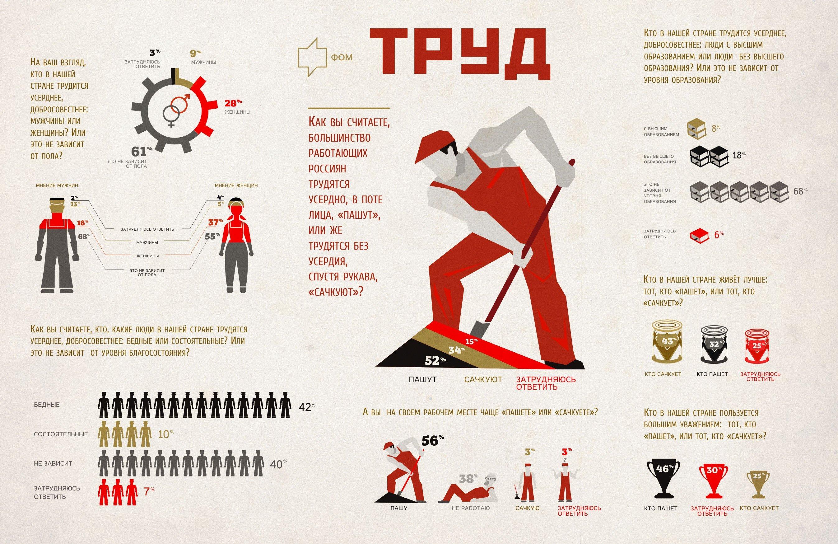 Отношение людей к труду в россии